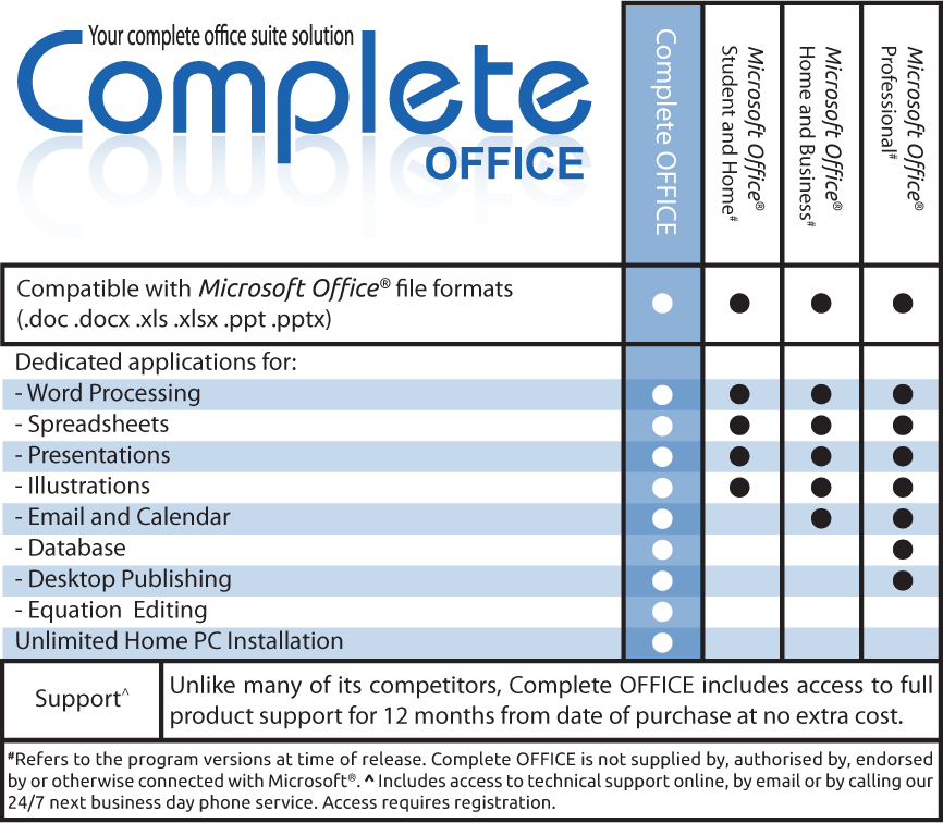 How Does Complete OFFICE Compare?